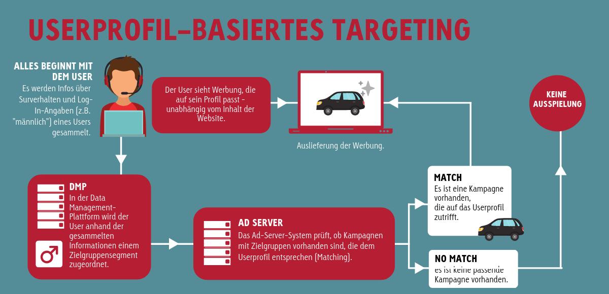Passgenaue Zielgruppenansprache über Remarketing und Prospecting mit AdRoll